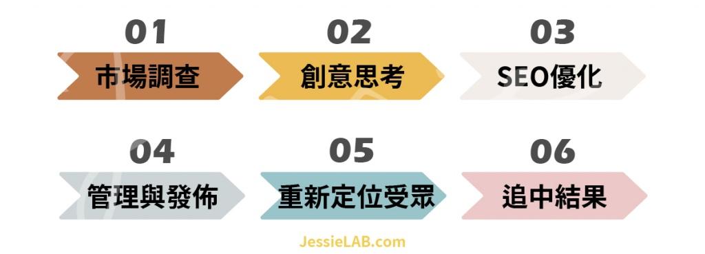優質內容行銷6個步驟